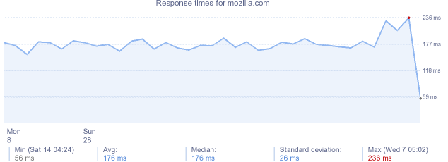 load time for mozilla.com