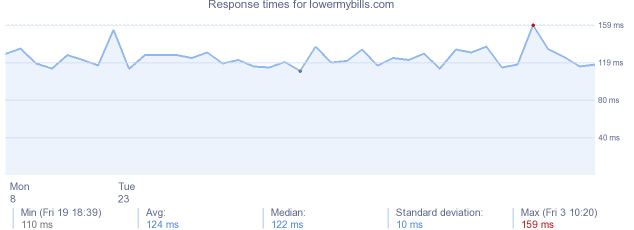 load time for lowermybills.com