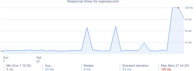 load time for exposay.com