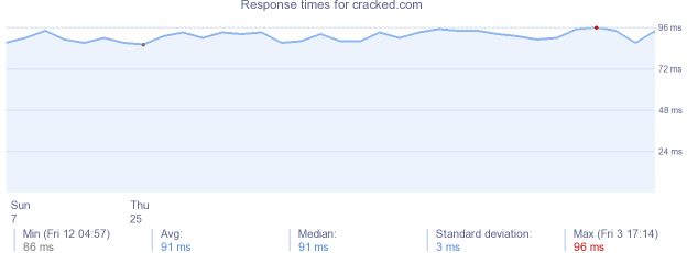 load time for cracked.com