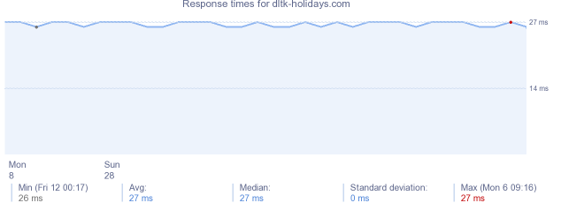 load time for dltk-holidays.com
