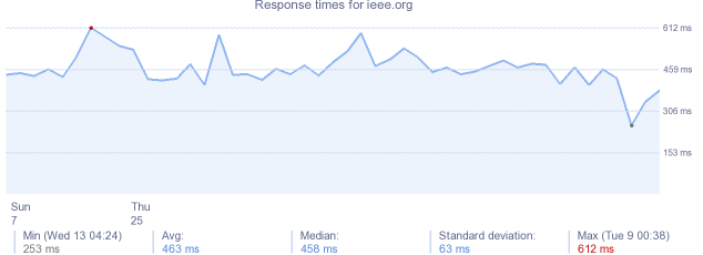 load time for ieee.org