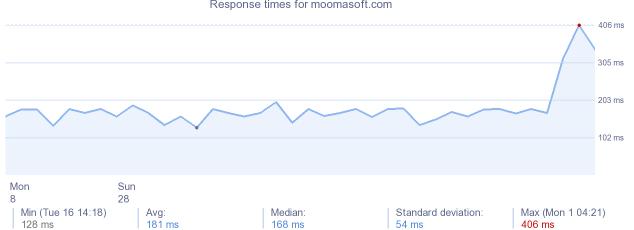 load time for moomasoft.com