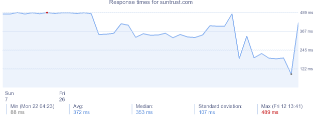 load time for suntrust.com