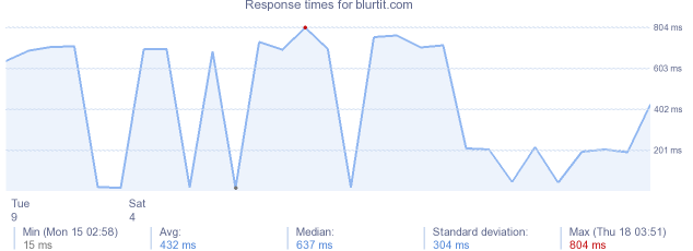 load time for blurtit.com