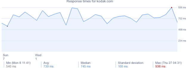 load time for kodak.com
