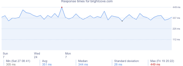 load time for brightcove.com