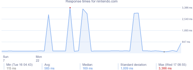load time for nintendo.com