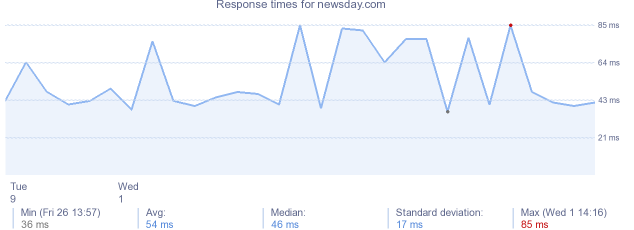 load time for newsday.com