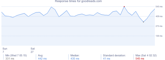 load time for goodreads.com