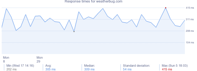 load time for weatherbug.com