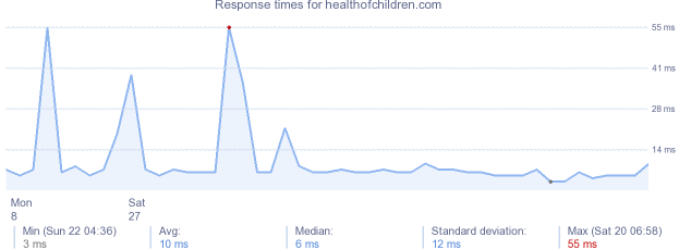 load time for healthofchildren.com