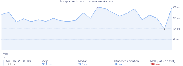 load time for music-oasis.com