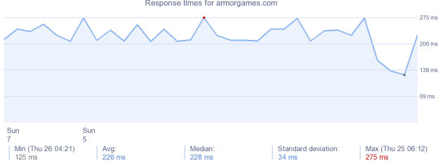 armorgames.com. load time for armorgames.com