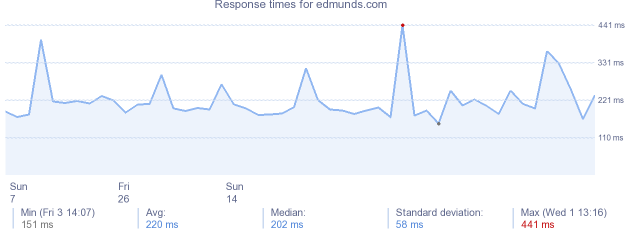 load time for edmunds.com