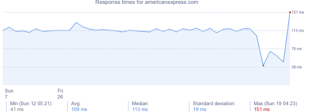 load time for americanexpress.com