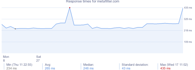 load time for metafilter.com