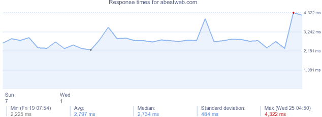 load time for abestweb.com
