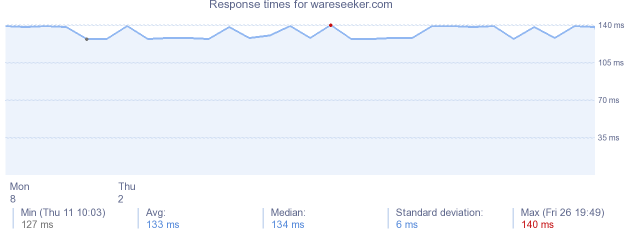 load time for wareseeker.com