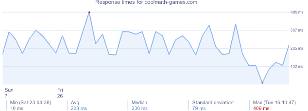 load time for coolmath-games.com