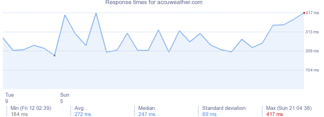 load time for accuweather.com