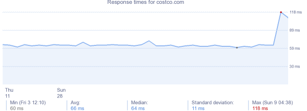 load time for costco.com