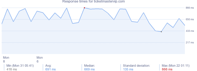 load time for ticketmastervip.com