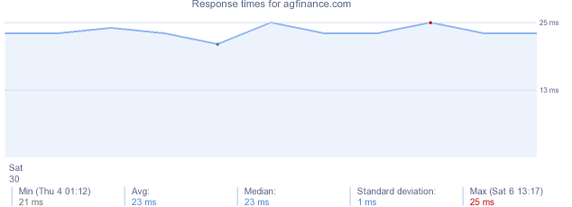 load time for agfinance.com