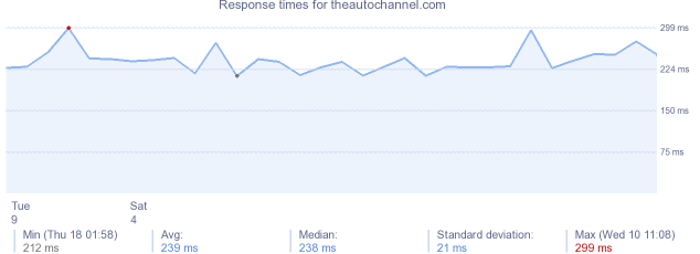 load time for theautochannel.com