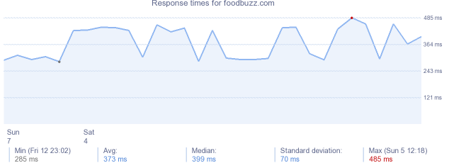 load time for foodbuzz.com