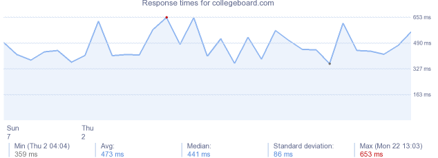 load time for collegeboard.com