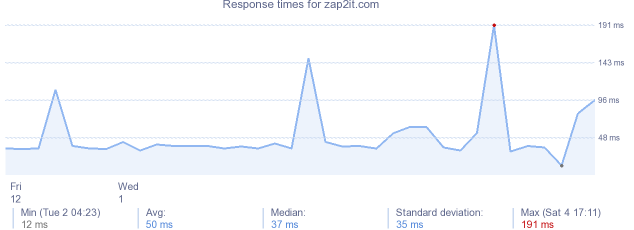 load time for zap2it.com