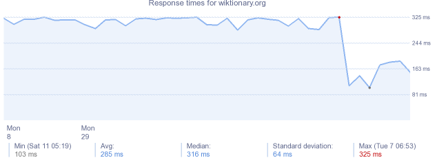 load time for wiktionary.org