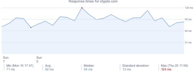 load time for sfgate.com