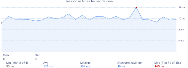 load time for oanda.com