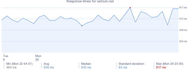 load time for verizon.net