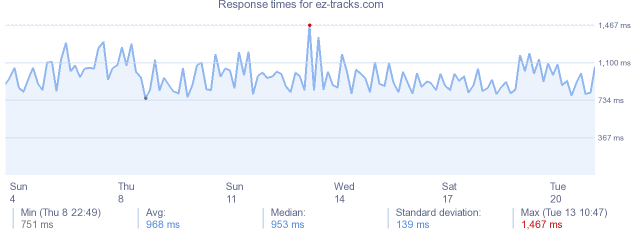 load time for ez-tracks.com
