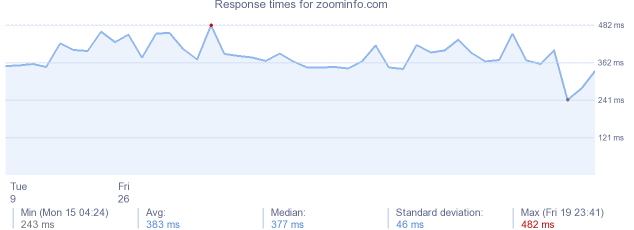 load time for zoominfo.com