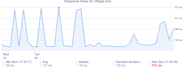 load time for ivillage.com
