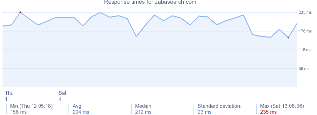 load time for zabasearch.com