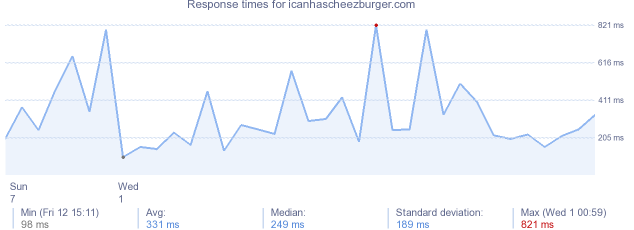 load time for icanhascheezburger.com