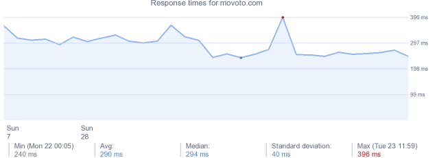 load time for movoto.com