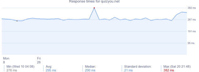 load time for quizyou.net