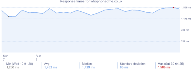 load time for whophonedme.co.uk