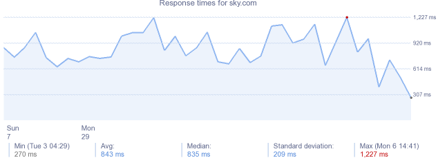 load time for sky.com