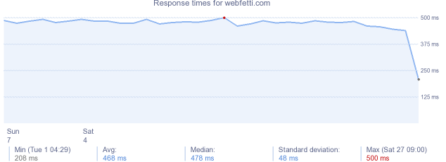 load time for webfetti.com