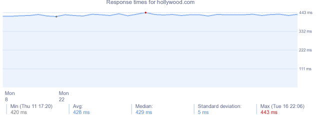 load time for hollywood.com