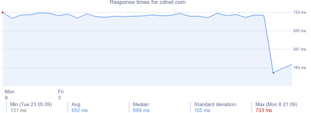 load time for zdnet.com