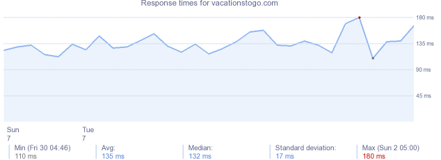 load time for vacationstogo.com