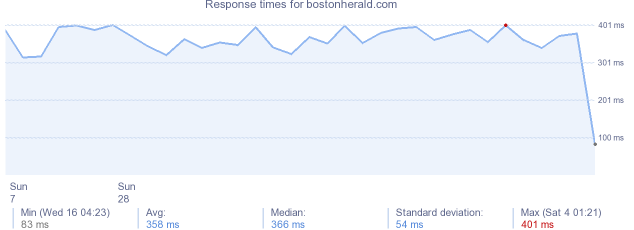 load time for bostonherald.com